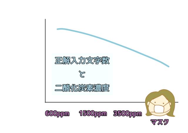 正解入力文字数と二酸化炭素濃度のグラフ