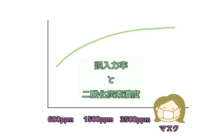 誤入力率と二酸化炭素濃度のグラフ