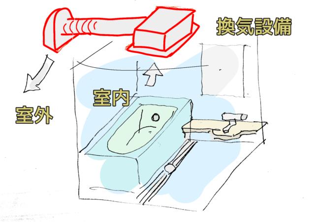 お風呂の換気扇